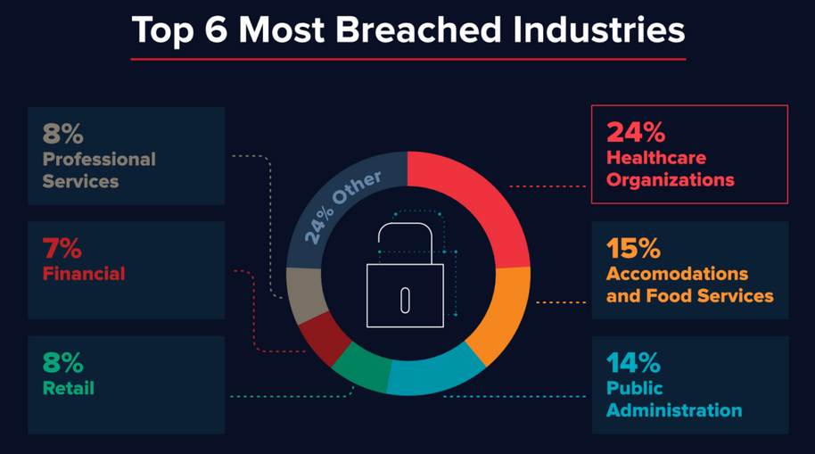 Top 6 Most Breached Industries
