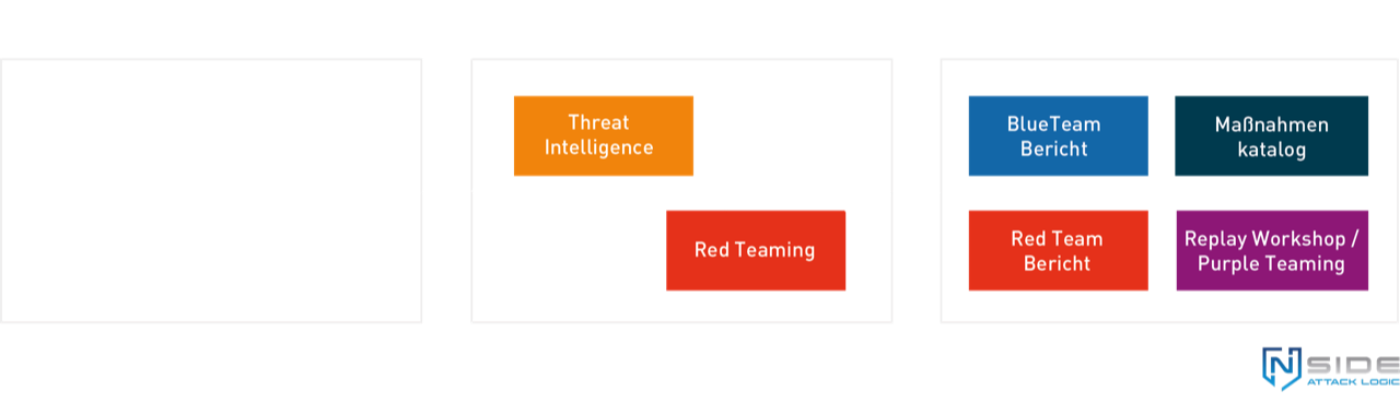 Tareted Threat Intelligence