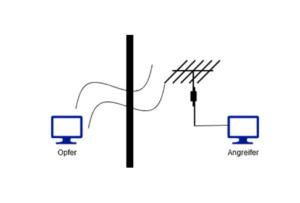 Darstellung - Monitorinhalte mitlesen